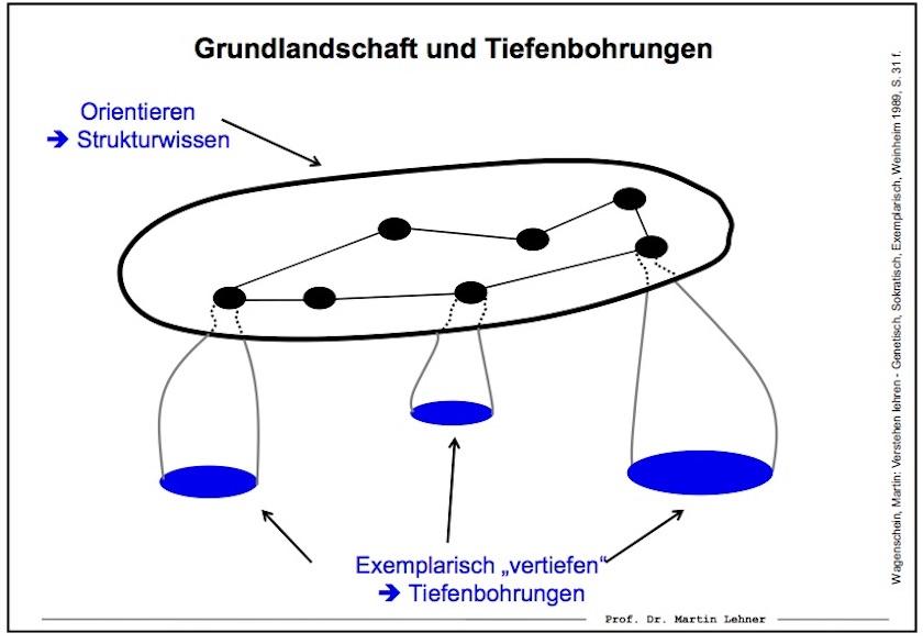 """Prinzip von """"Grundlandschaft und Tiefenbohrungen"""" – Quelle: Prof. Dr. Martin Lehner"""